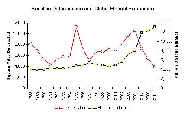 Chart deforestation and ethanol