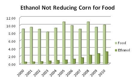 Corn Use Chart 1.2011
